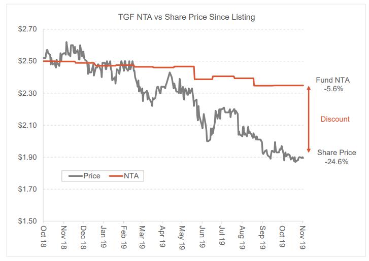 Tribeca - TGF performance vs share price