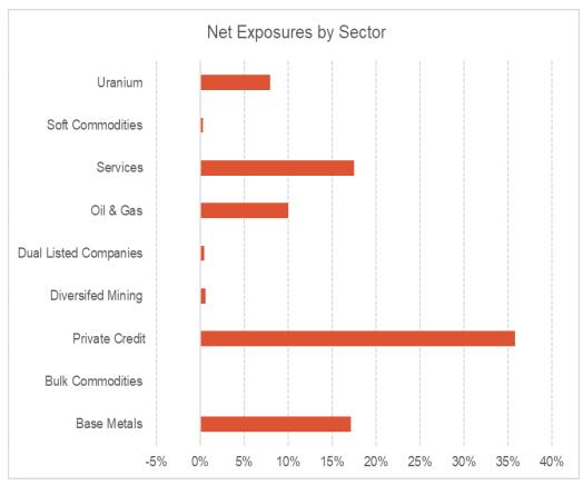 Tribeca commodity exposures