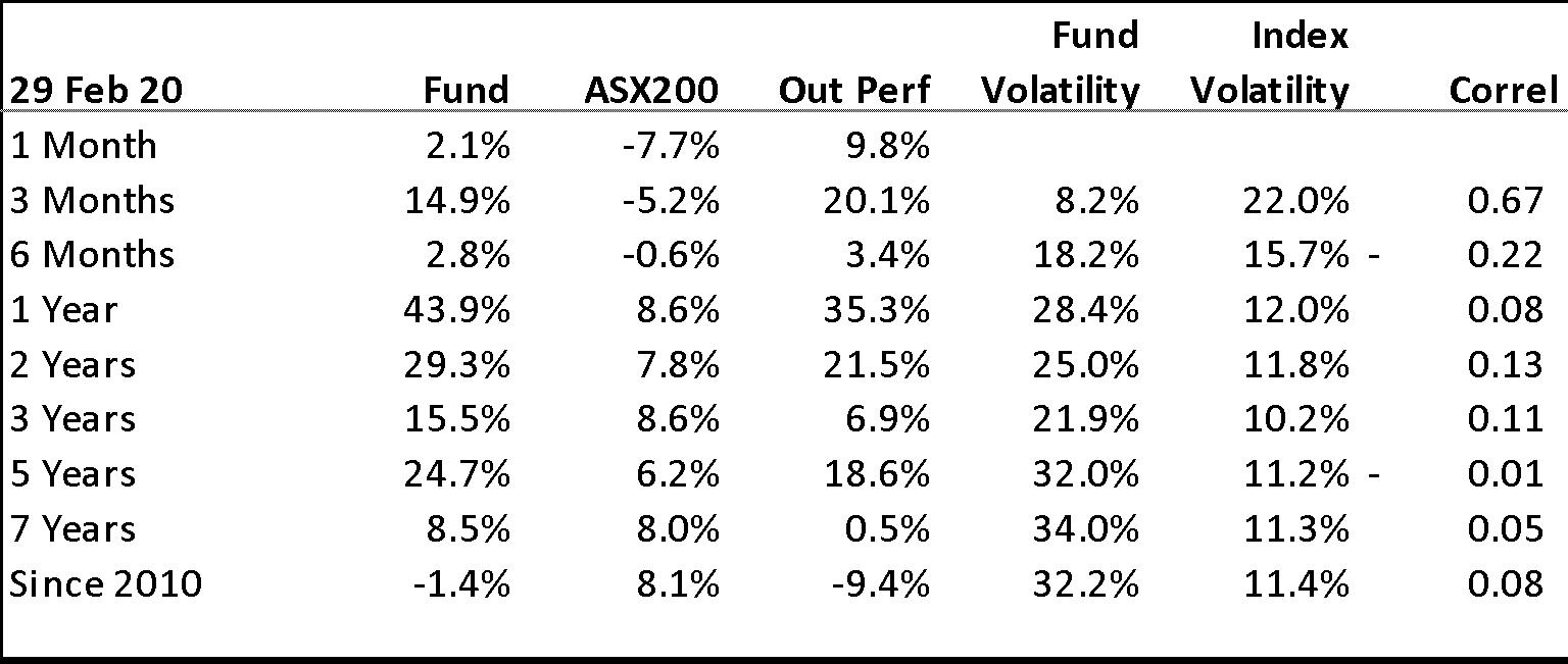 baker steel gold fund vs asx 200 graph