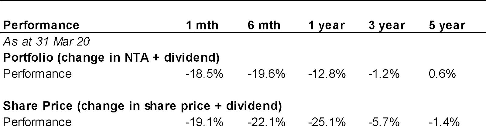 fgx portfolio returns and shareholder returns table
