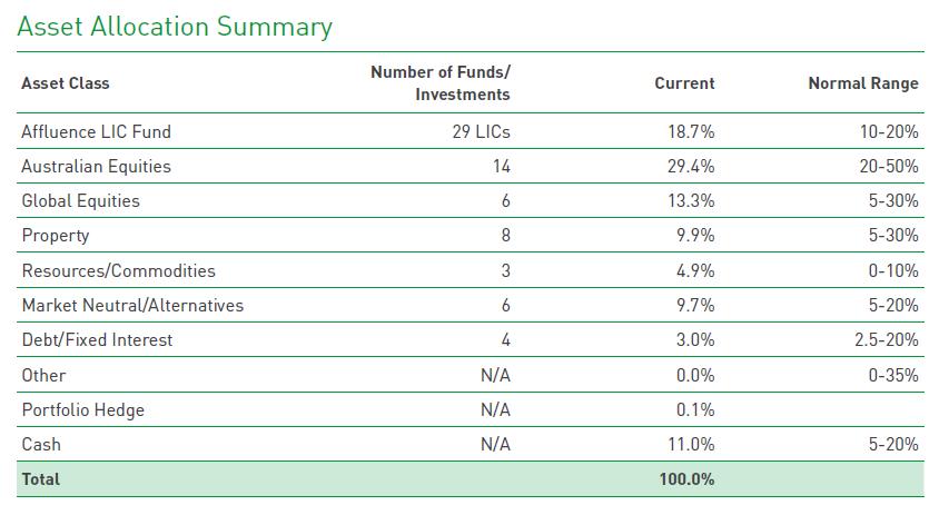 2020 investor letter Affluence Investment Fund portfolio