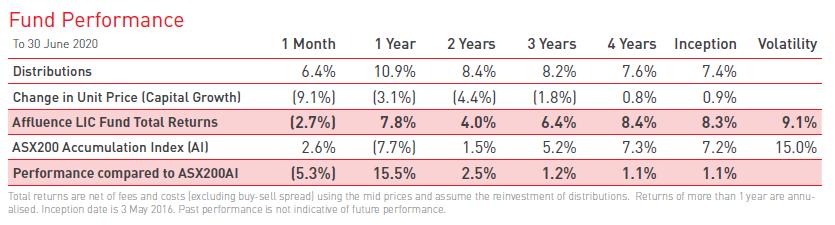 2020 investor letter ALF performance