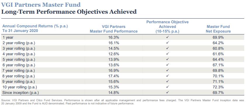 vgi partners master fund long term performance