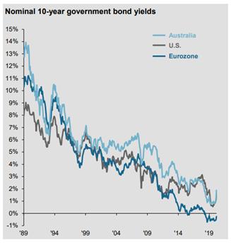 2021 investor letter - declioning bond yields