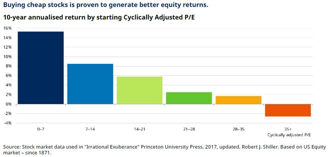 2021 invester letter - CAPE returns