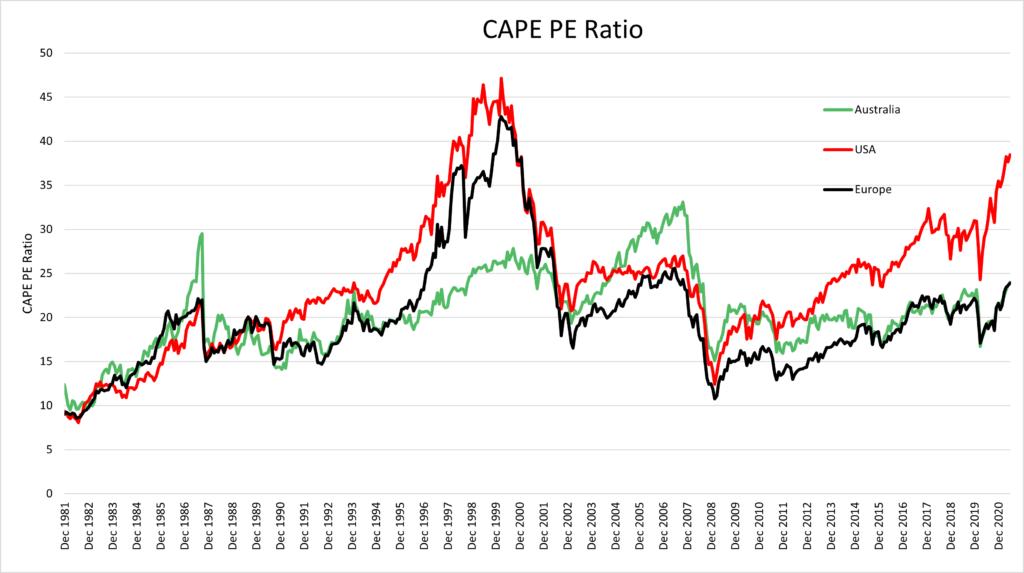 2021 investor letter - CAPE ratios
